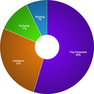 Pie chart showing percentages spent on playground budgets